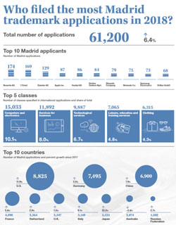 Who filed the most Madrid trademark applications in 2018?