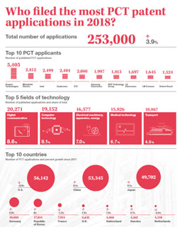Who filed the most PCT patent applications in 2018?